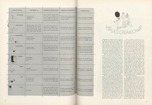 Vogue's Cream Chart