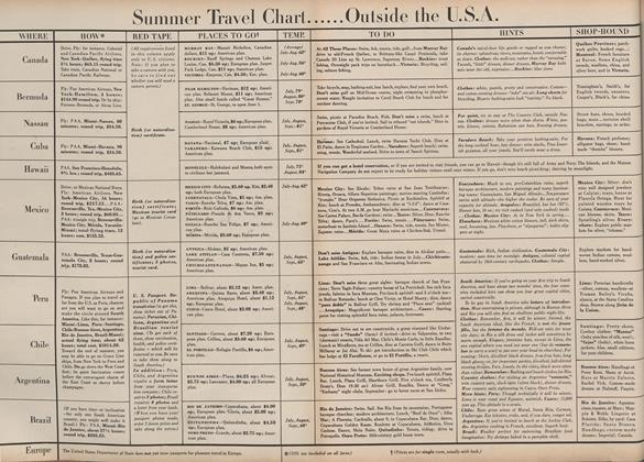 Article Preview: Summer Travel Chart Outside the U.S.A., May 15 1946 | Vogue