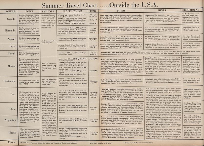 Summer Travel Chart Outside the U.S.A.